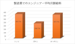 図表2:製造業でのエンジニアー平均月額給料