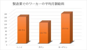 図表1:製造業でのワーカーの平均月額給料