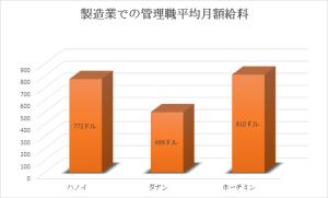図表3:製造業での管理職平均月額給料