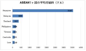 ASEAN7ヶ国の平均月給料